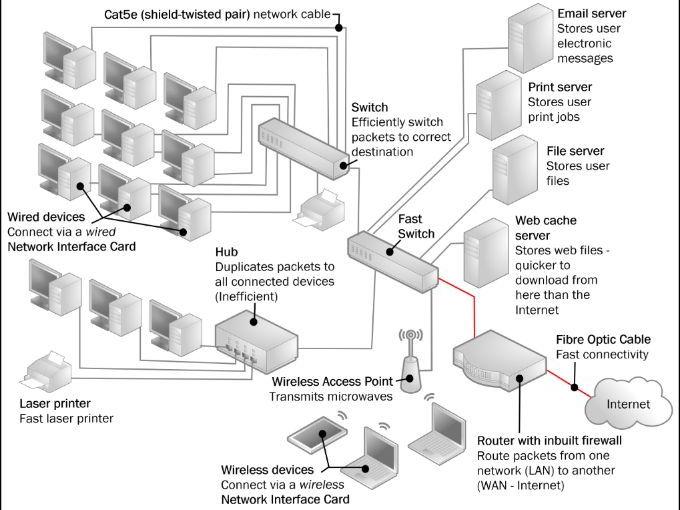 network diagram explain
