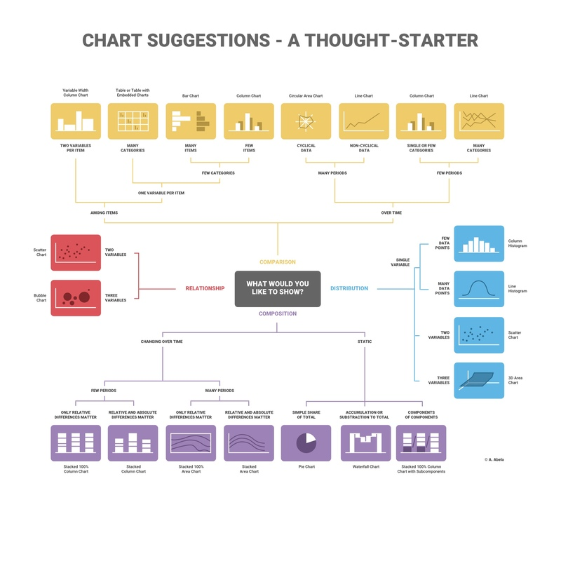 How to Choose the Right Chart for Your Data