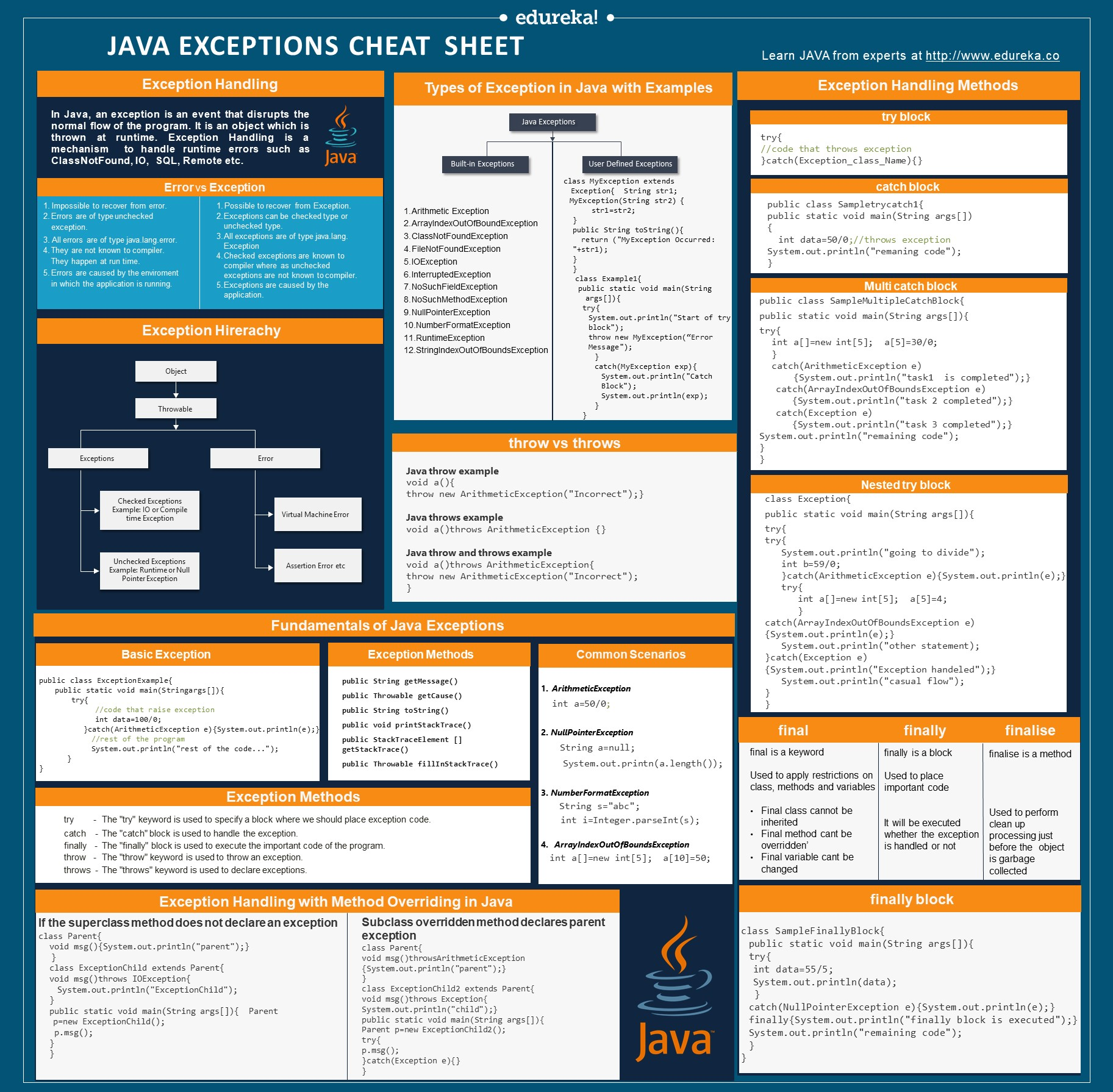 Out Java From Java Exceptions Cheat Sheet Exception Handling In Java Edureka