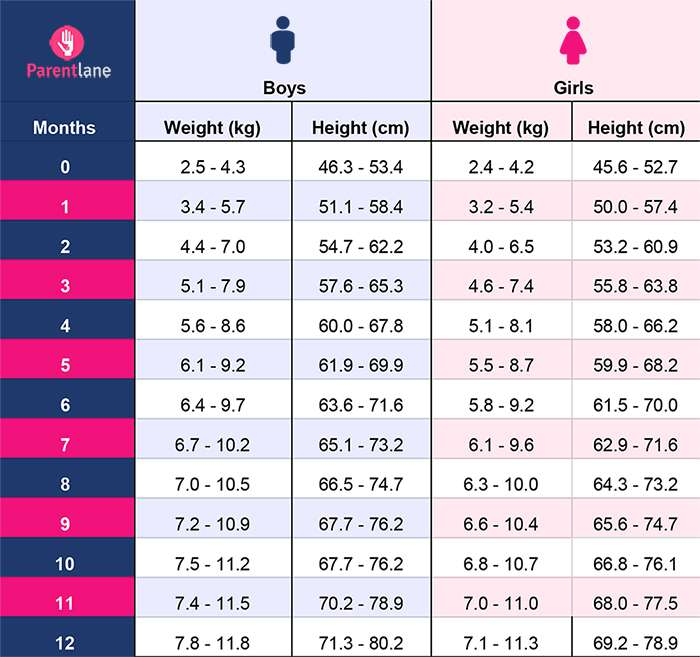 infants weight gain chart