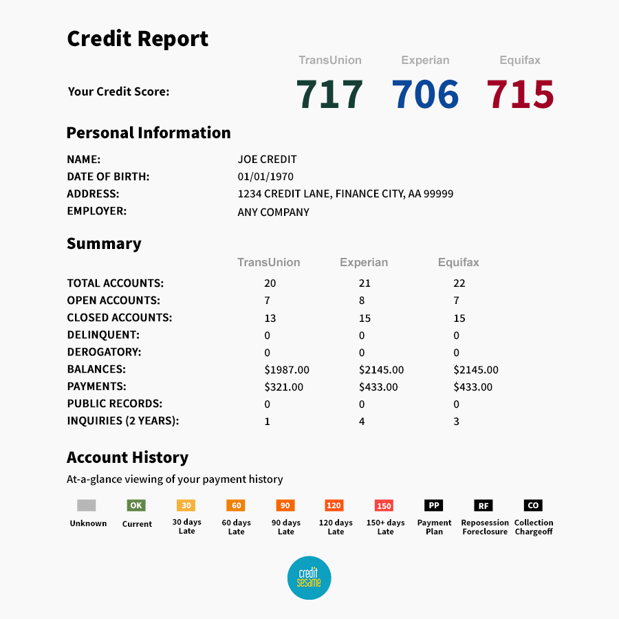 Which Credit Bureau Does Capital One Use Review Free Fico Scorecard From Discover What S The Catch