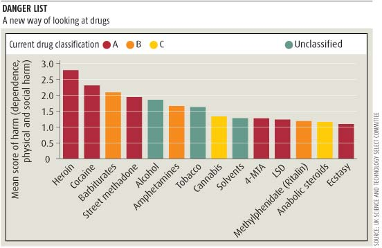 Drug-danger u0027league tableu0027 revealed New Scientist - drug classification chart