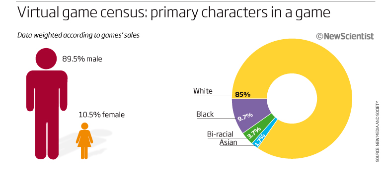 Video games need a more diverse cast of characters New Scientist