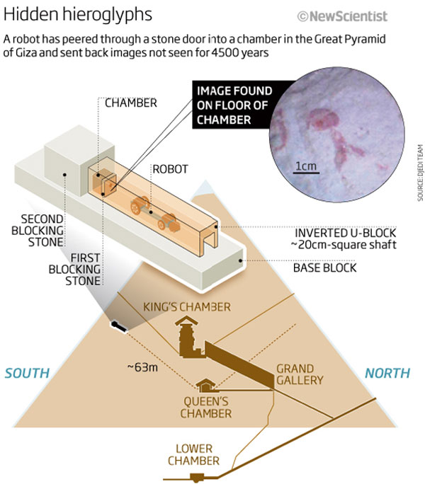 First images from Great Pyramid\u0027s chamber of secrets New Scientist