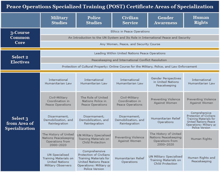 Peace Operations Specialized Training (POST) Certificate