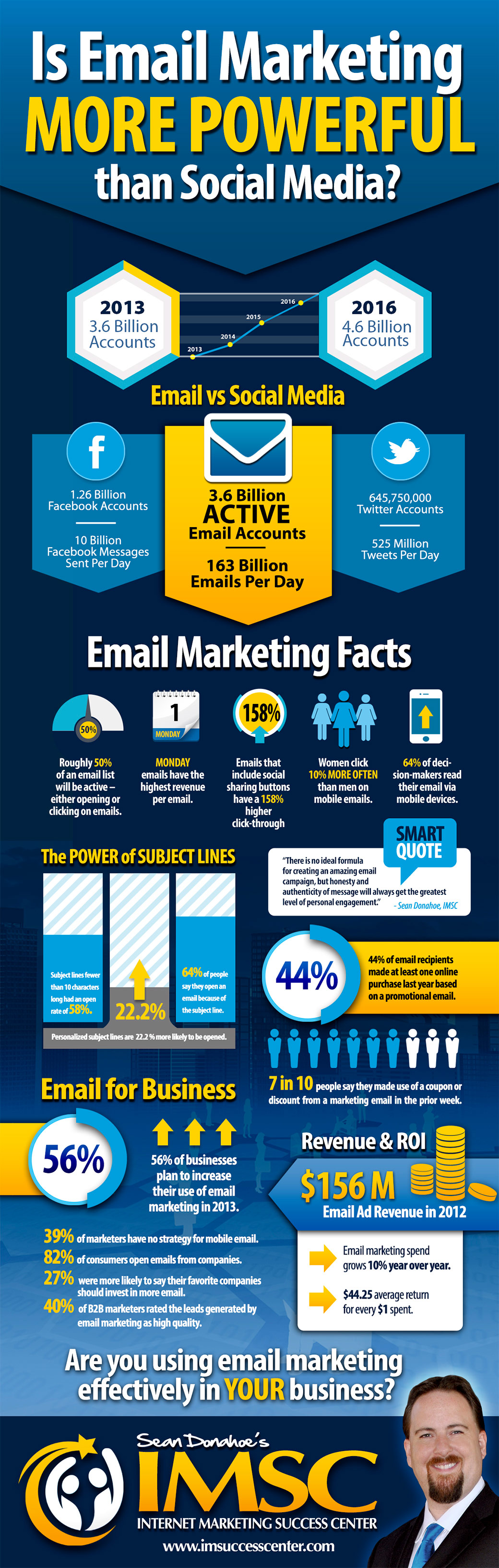 Is Email Marketing More Powerful than Social Media Marketing?