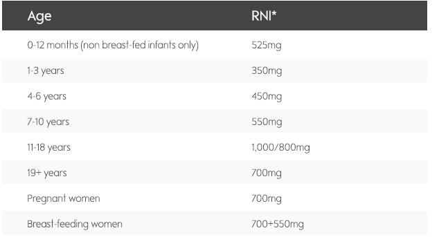 Calcium Know your nutrients Waitrose