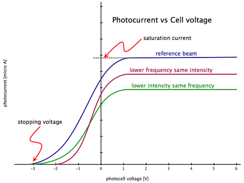 Experimental Study of Photoelectric Effect Methods, Videos, Examples