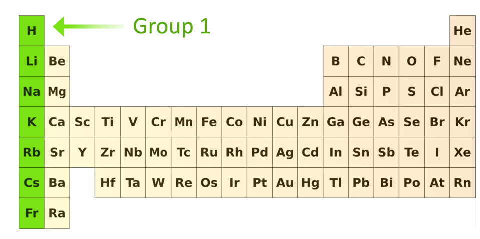 Alkali Metals Group 1 Elements, Properties, Characteristics, Uses - new periodic table of elements group 1a