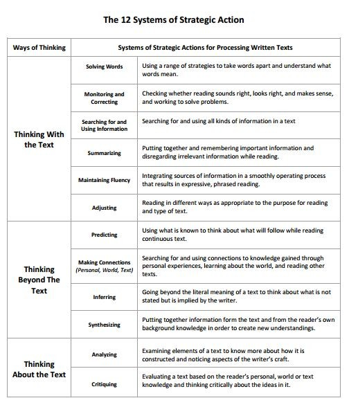 5th Guided Reading - guided reading lesson plan template fountas and pinnell