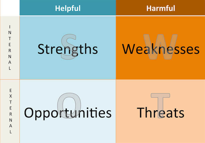 How to do a SWOT Analysis ActiveCampaign Email Marketing Blog