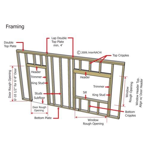 Medium Crop Of Framing A Window
