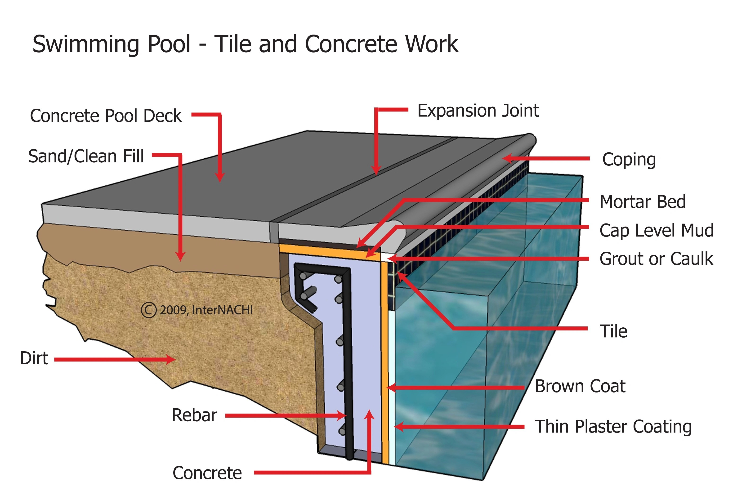 Jacuzzi Pool Top Caps Internachi Inspection Graphics Library Swimming Pools