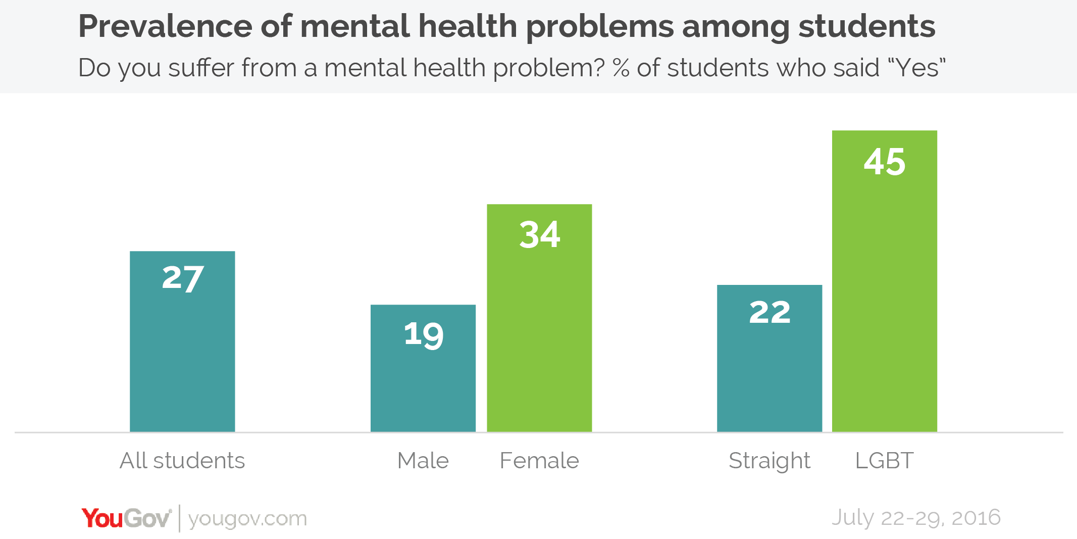 Prevalence You One In Four Students Suffer From Mental Health Problems Yougov