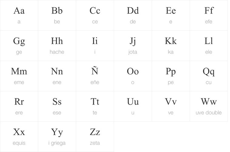 Spanish alphabet SpanishDict - alphabet in spanish