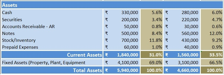 Download Balance Sheet Vertical Analysis Excel Template - ExcelDataPro - common size income statement template excel