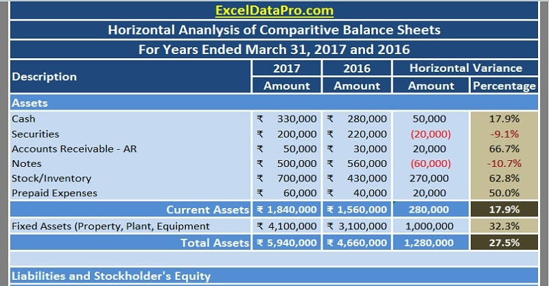 Download Balance Sheet Horizontal Analysis Excel Template - ExcelDataPro - balance sheet excel template