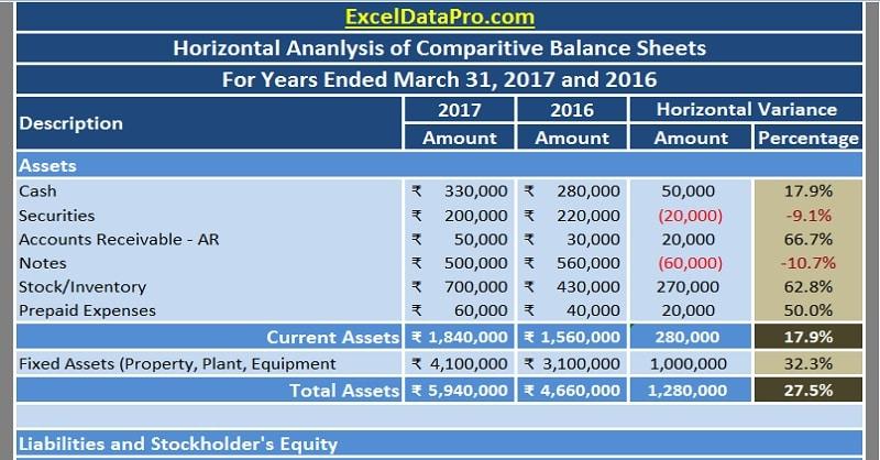 Download Balance Sheet Horizontal Analysis Excel Template - ExcelDataPro