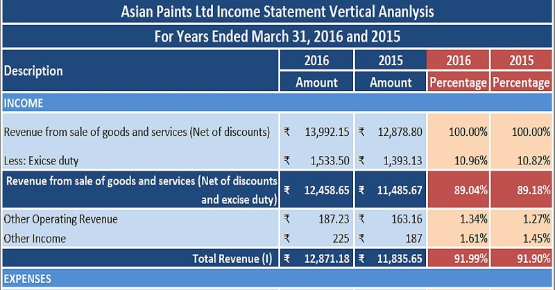 Download Profit  Loss Statement/Income Statement Vertical Analysis - profit and loss sheet template