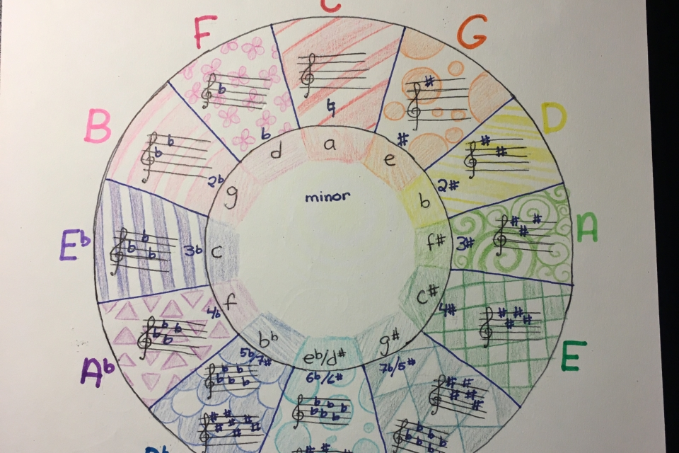 Handmade Circle of Fifths Chart 🎼 - DIY