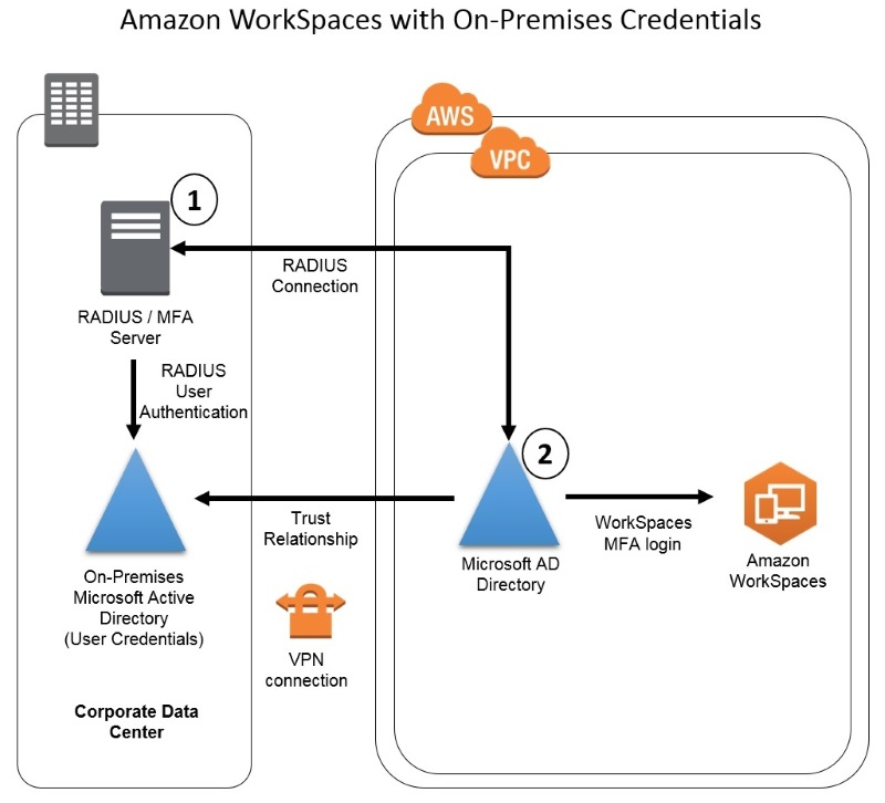 How to Enable Multi-Factor Authentication for AWS Services by Using