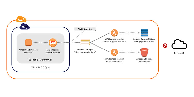 Amazon VPC AWS Security Blog