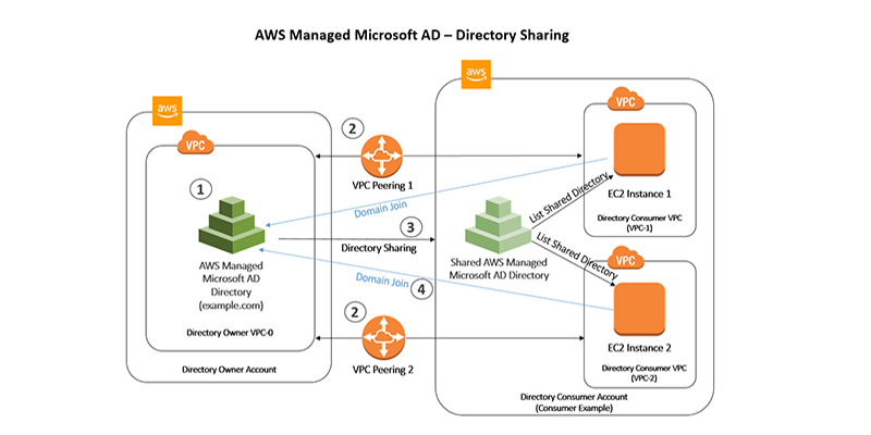 Microsoft Active Directory AWS Security Blog