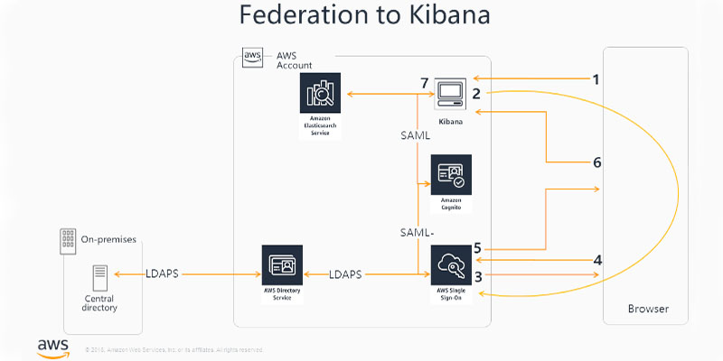 How to enable secure access to Kibana using AWS Single Sign-On AWS