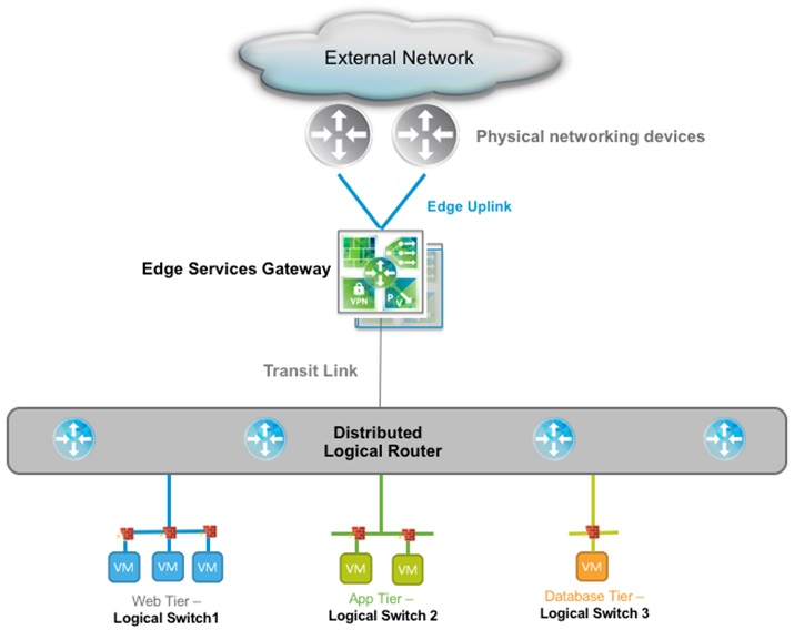 Understanding Amazon VPC from a VMware NSX Engineer\u0027s Perspective