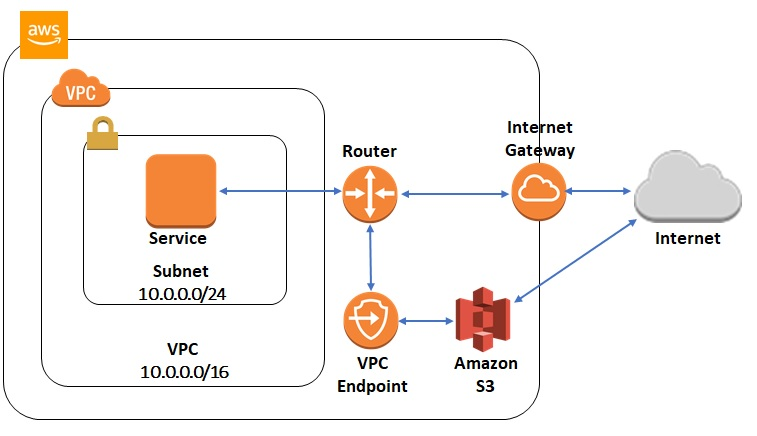 Enabling New SaaS Strategies with AWS PrivateLink AWS Partner - aws