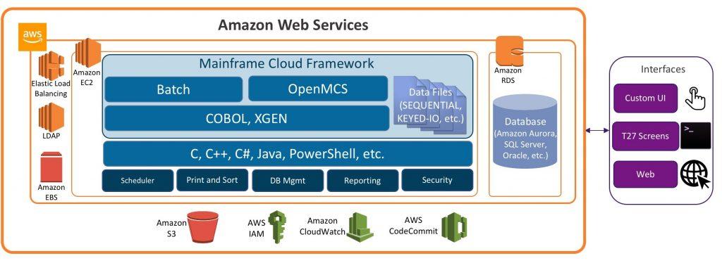 Migrating a Mainframe to AWS in 5 Steps AWS Partner Network (APN) Blog