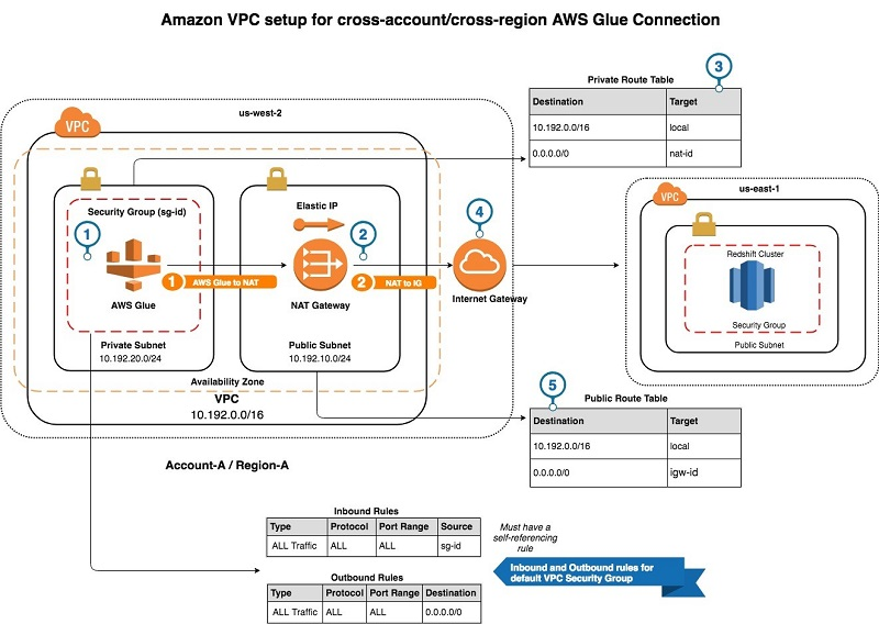 Create cross-account and cross-region AWS Glue connections AWS Big