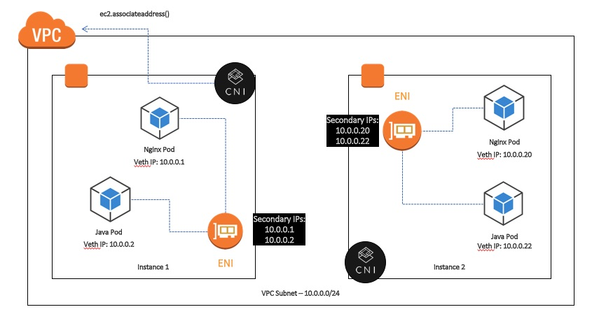 Exploring the Networking Foundation for EKS amazon-vpc-cni-k8s +