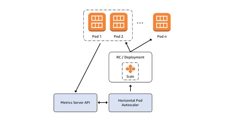 Introducing Horizontal Pod Autoscaling for Amazon EKS AWS Open