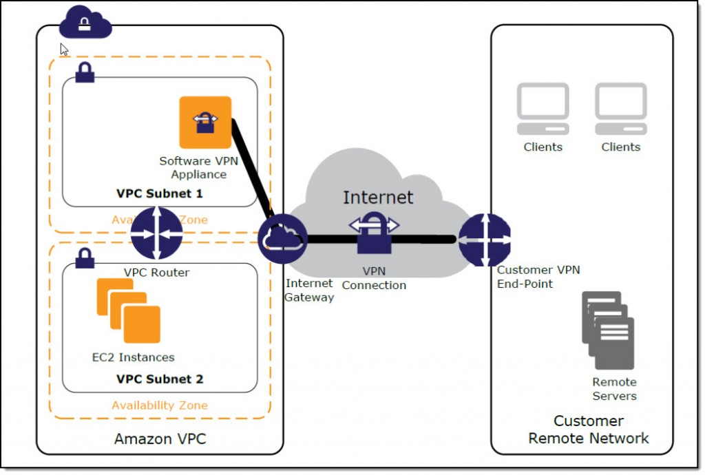 Amazon VPC AWS Blog