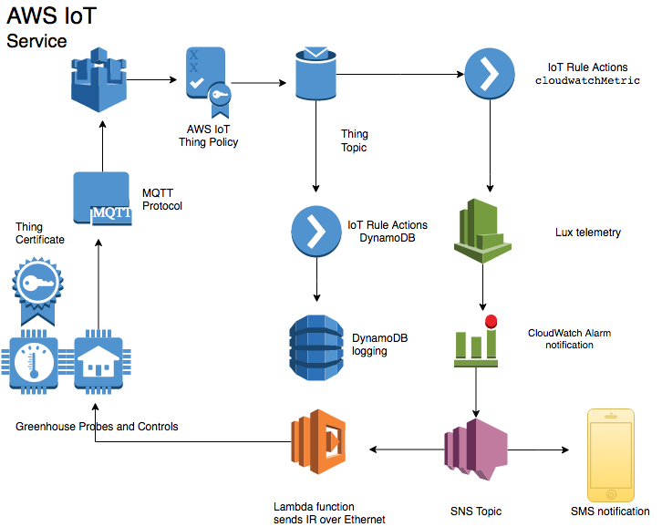 IoT for Non-IP Devices The Internet of Things on AWS \u2013 Official Blog