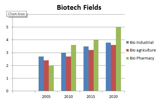 Biotechnology Conferences Top Biotechnology Conferences