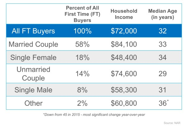 First Comes Love… Then Comes Mortgage? | Simplifying The Market