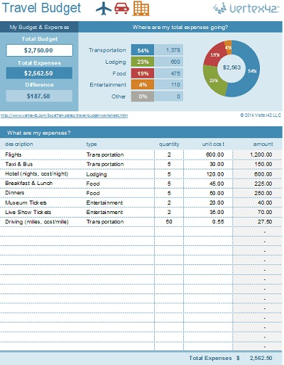 2017\u0027s Best Free Budget Templates - vacation budget spreadsheet