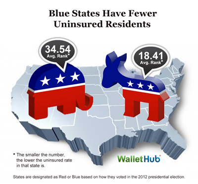 Uninsured Residents - Red States versus Blue States