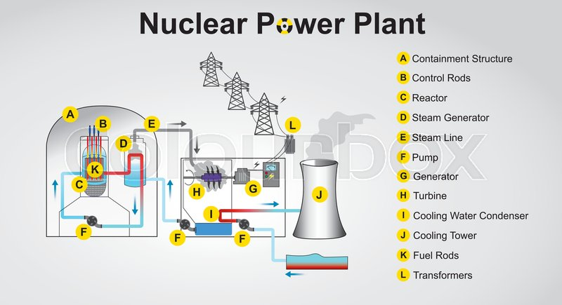 Nuclear power plant system process Stock Vector Colourbox