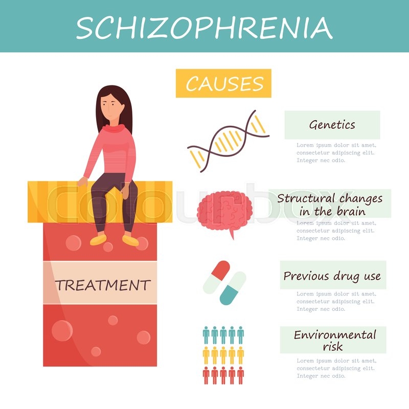 Infographic set of schizophrenia causes Collection of icons