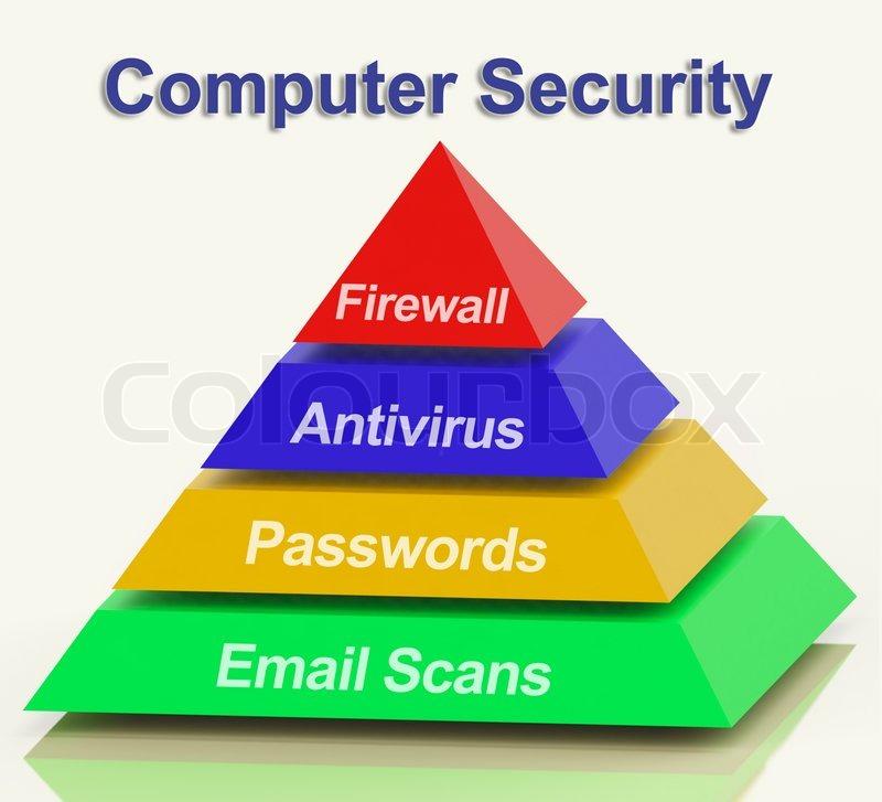 Computer Pyramid Diagram Shows Laptop Internet Safety Stock Photo