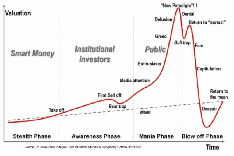 Why Bitcoin\u0027s Price Will Eventually Drop to Zero CityFALCON