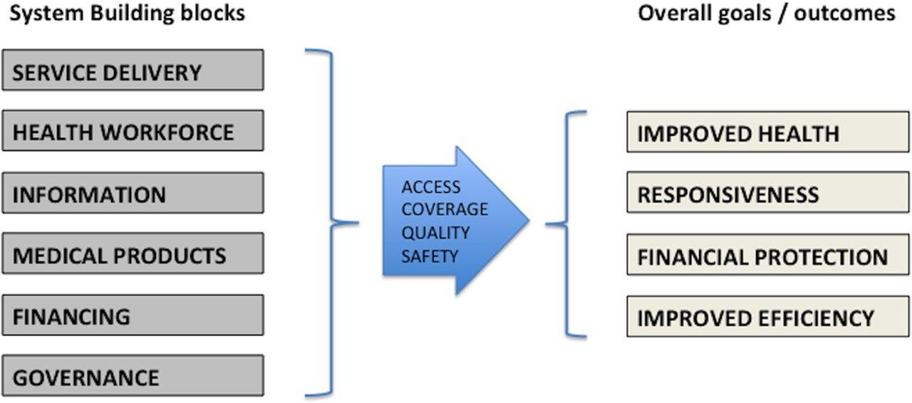 e governance block diagram