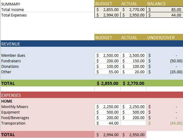 Free Budget Templates in Excel for Any Use - budget report template