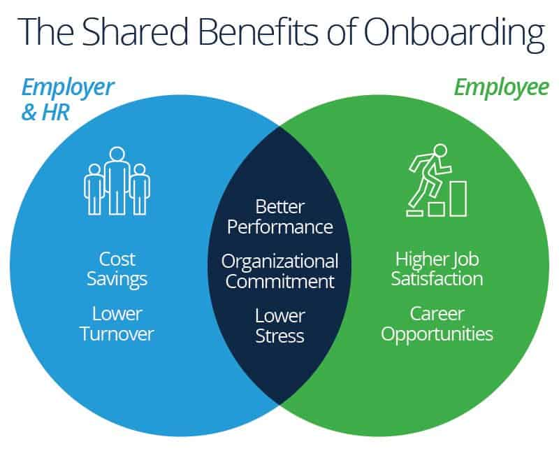 Employee Onboarding Process Tips and Tools Smartsheet