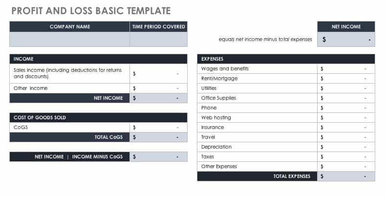 How to Use Profit and Loss Templates Smartsheet - profit and loss template free