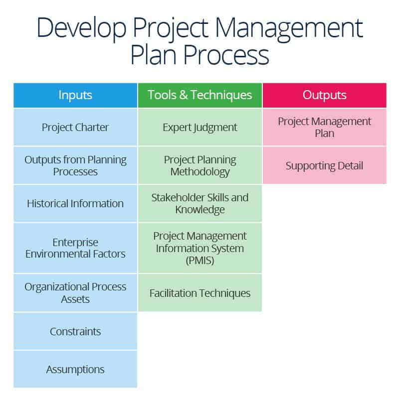 Succeed in Project Integration Management Smartsheet