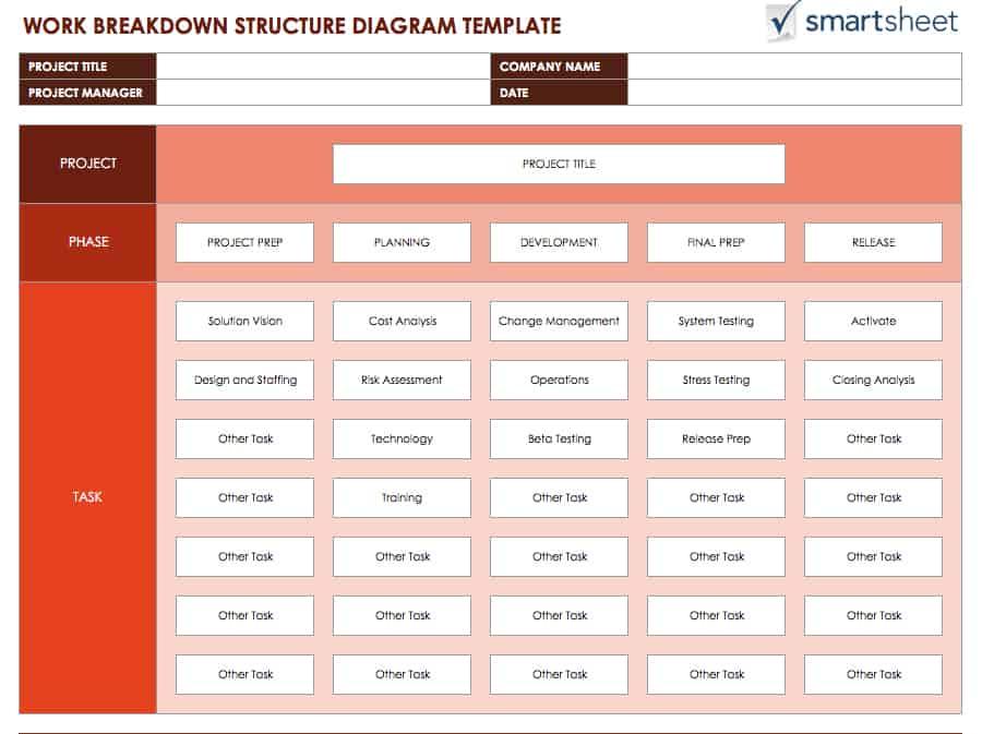 Free Work Breakdown Structure TemplatesSmartsheet - work breakdown structure sample
